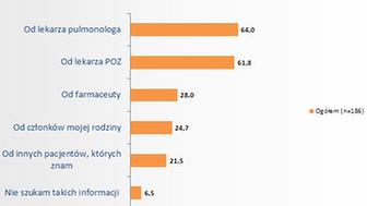 Źródło: Raport Oczekiwania polskich pacjentów w zakresie terapii astmy i POChP ,badanie  zrealizowane przez SW Research w marcu 2013 r. wśród pacjentów chorych na astmę i POChP w Polsce,  N=186.