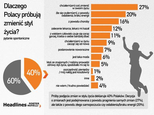 Dlaczego Polacy próbują zmienić styl życia?