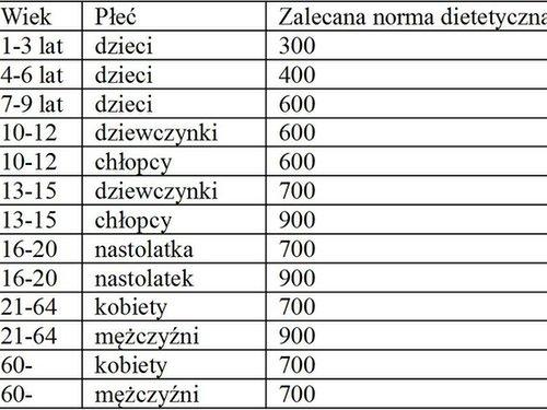 Tabela: Zapotrzebowanie na witaminę A