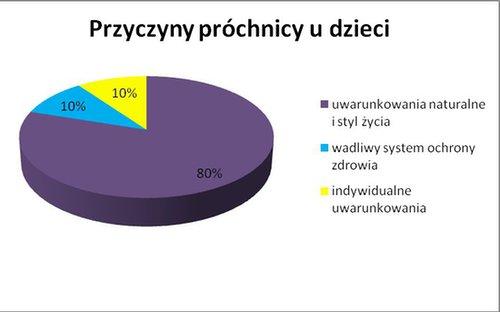 """Źródło: Raport Ministerstwa Zdrowia """"Monitorowanie stanu zdrowia jamy ustnej populacji polskiej w latach 2010-2012""""."""