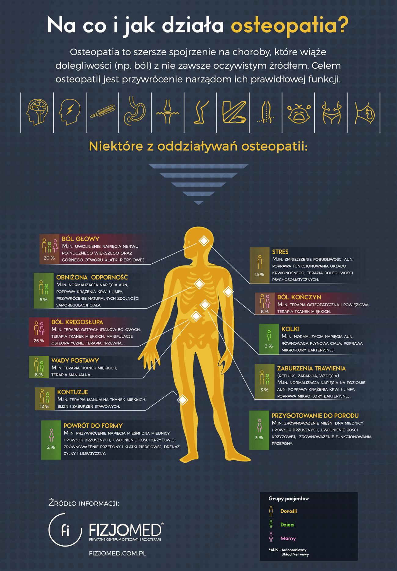 Osteopatia - infografika